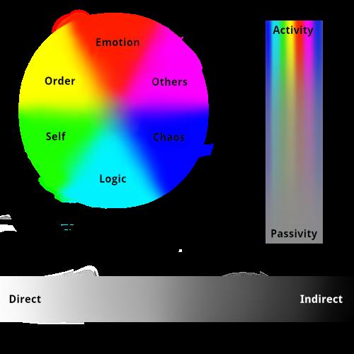 Spirit Types Chart